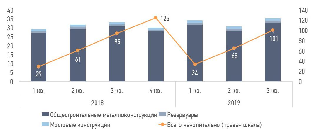 Видимое производство металоконструкций в Украине в 2019 году