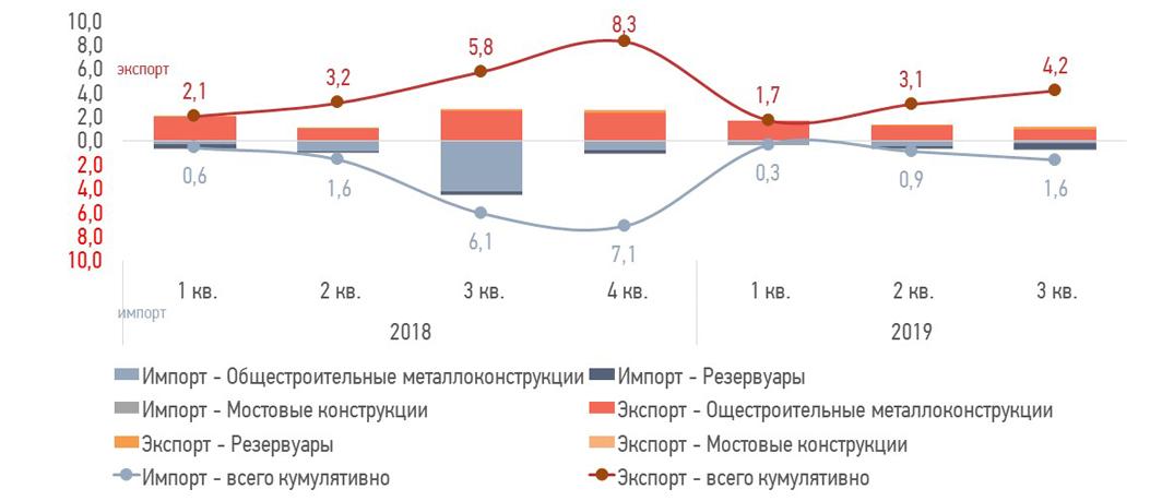 Экспорт и импорт металлоконструкций в Украину в 2019 году - УЦСС