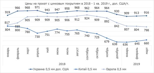 Цена оцинкованного проката в Украине в 2019 году