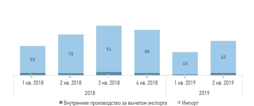 Поставки окрашенного плоского проката на рынок Украины в 2019 году