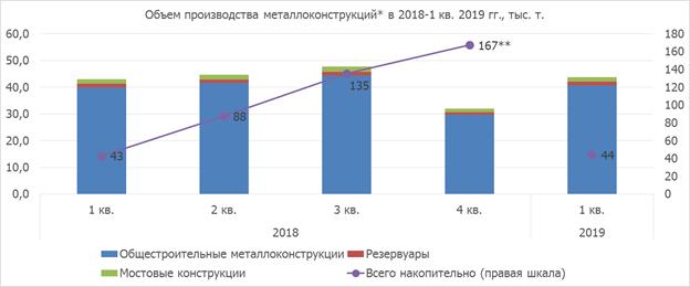 Производство металлоконструкций в Украине в 1 кв. 2019 года - УЦСС