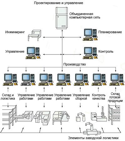 Схема современного